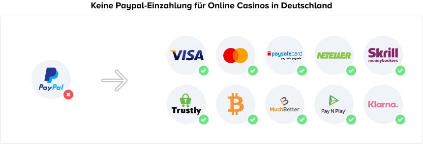 PayPal Casino Alternativen